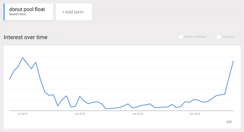 Using Google Trends to conduct seasonal market research